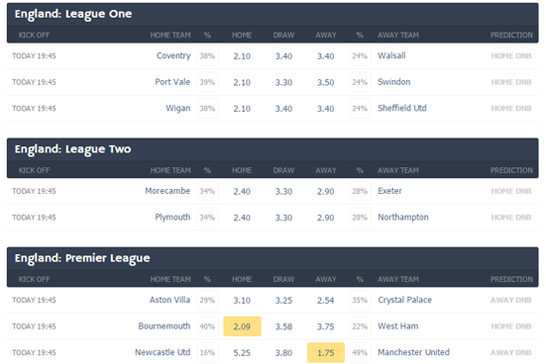 best football odds for today widget